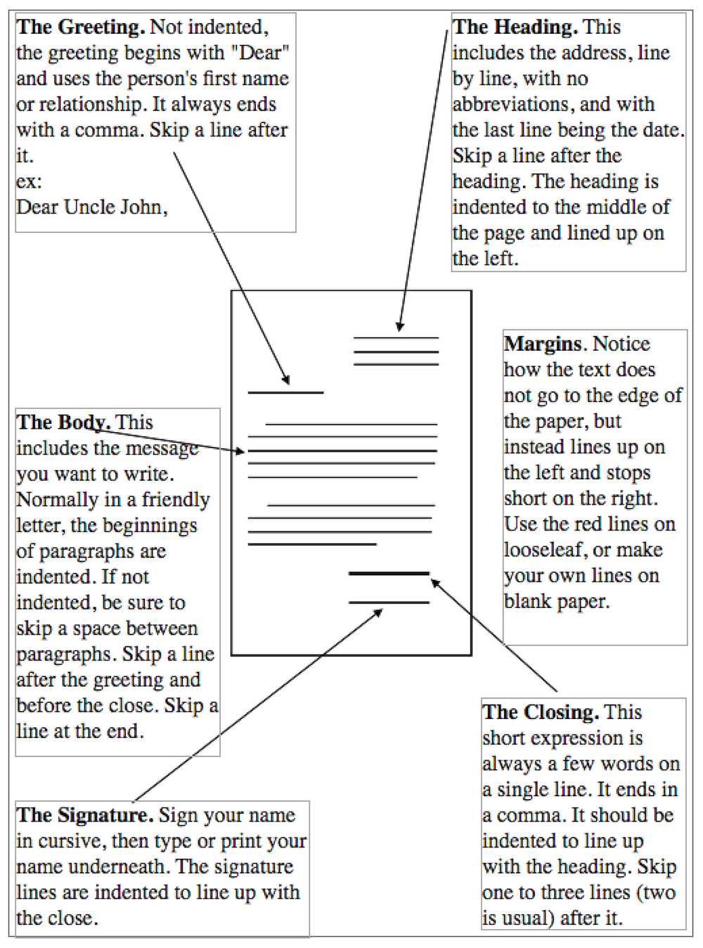 Personal Letter Format The Writers Guide to the Galaxy